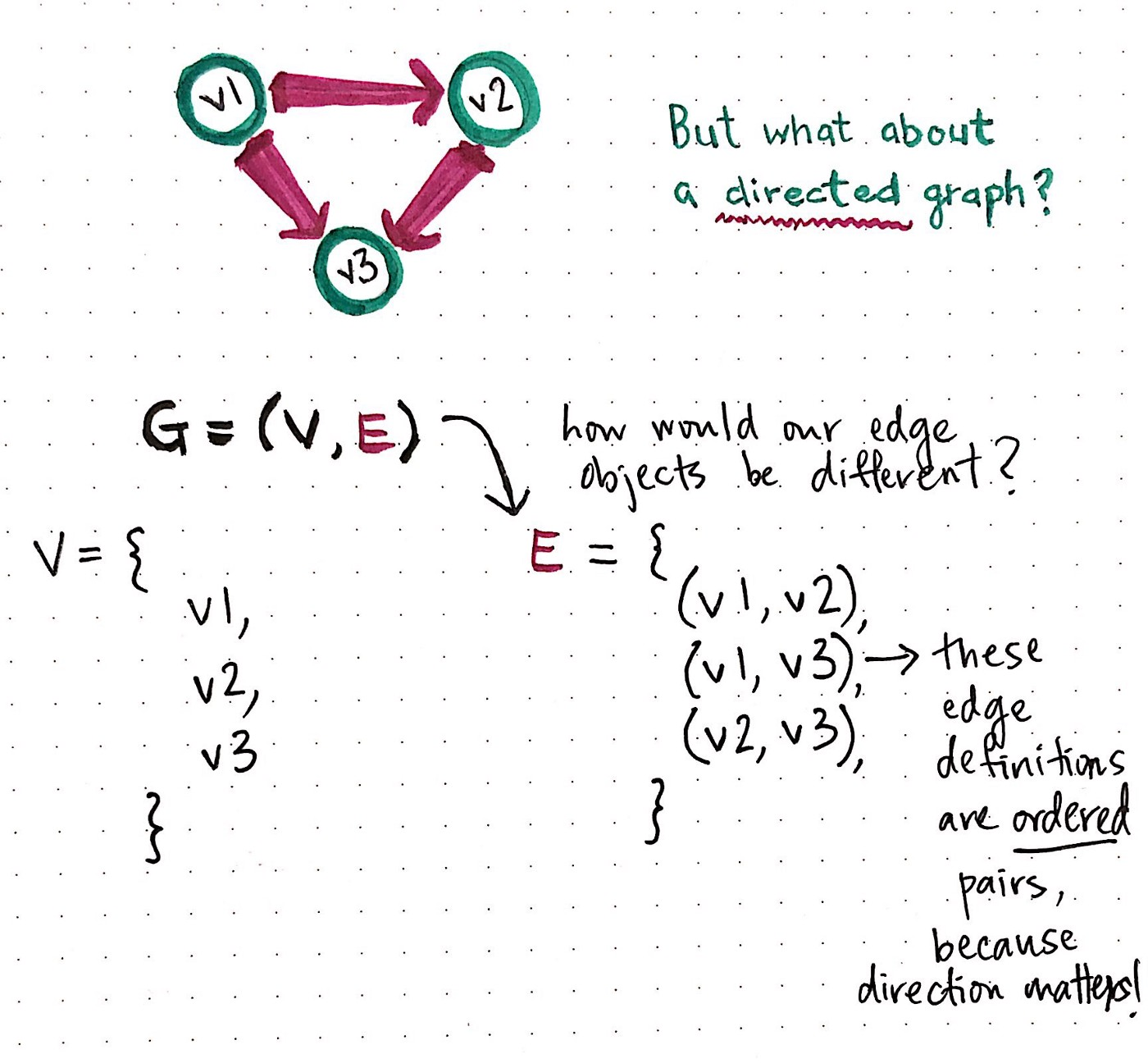 edeeafd5c A Gentle Introduction To Graph Theory - basecs - Medium