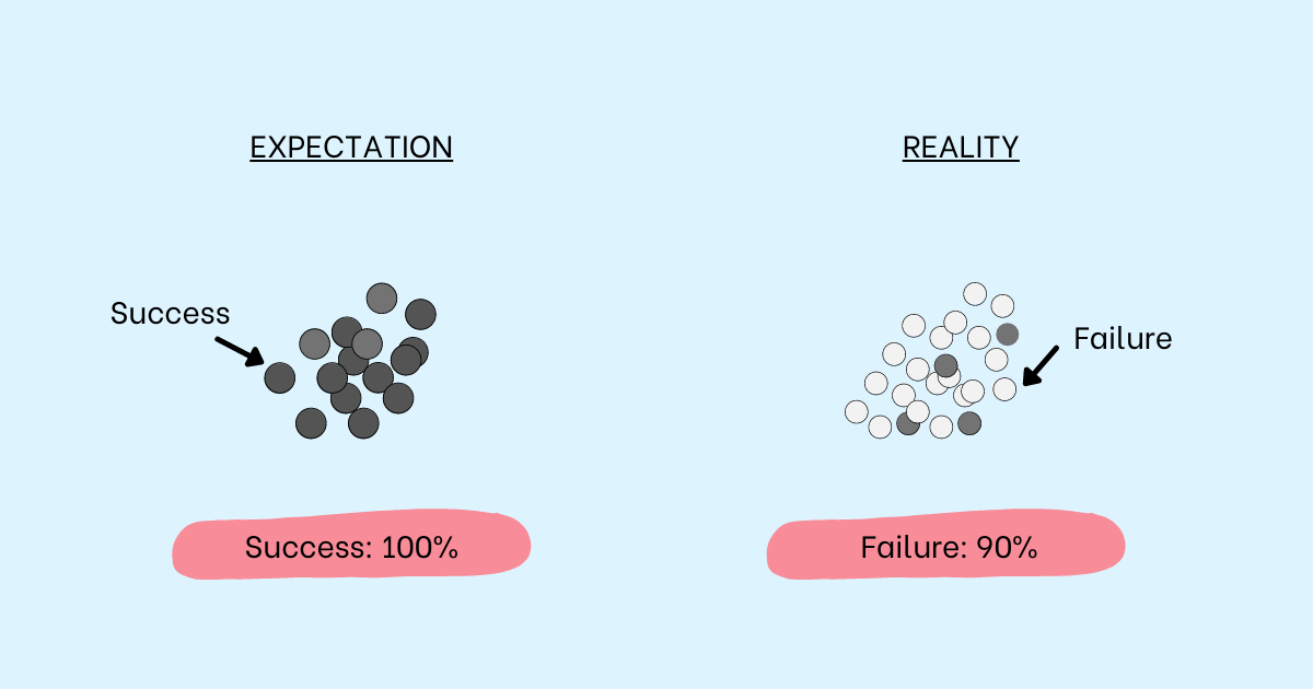 Expectation—a bunch of black balls. success 100%. Reality a bunch of white balls. failure 90%