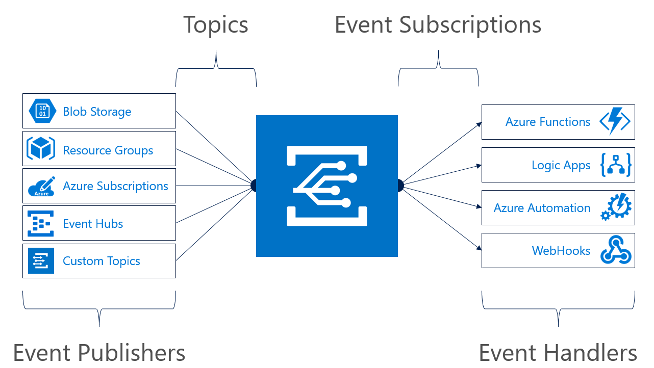 Reactive Programming with Event Grid and Azure Functions