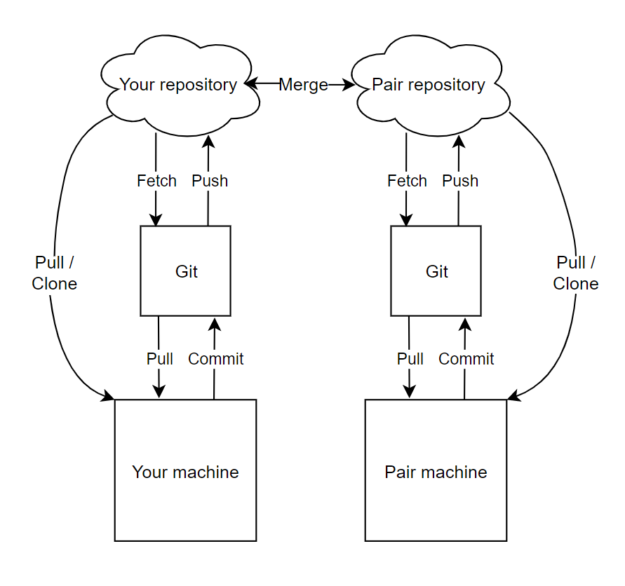"""A near-identical version of the previous diagram is mirrored to the right, but represents the pair's version control environment. A double sided arrow pointer labeled """"Merge"""" connects each party's Github clouds."""