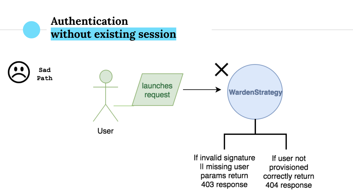 How to Validate LTI Requests with a Custom Warden Strategy