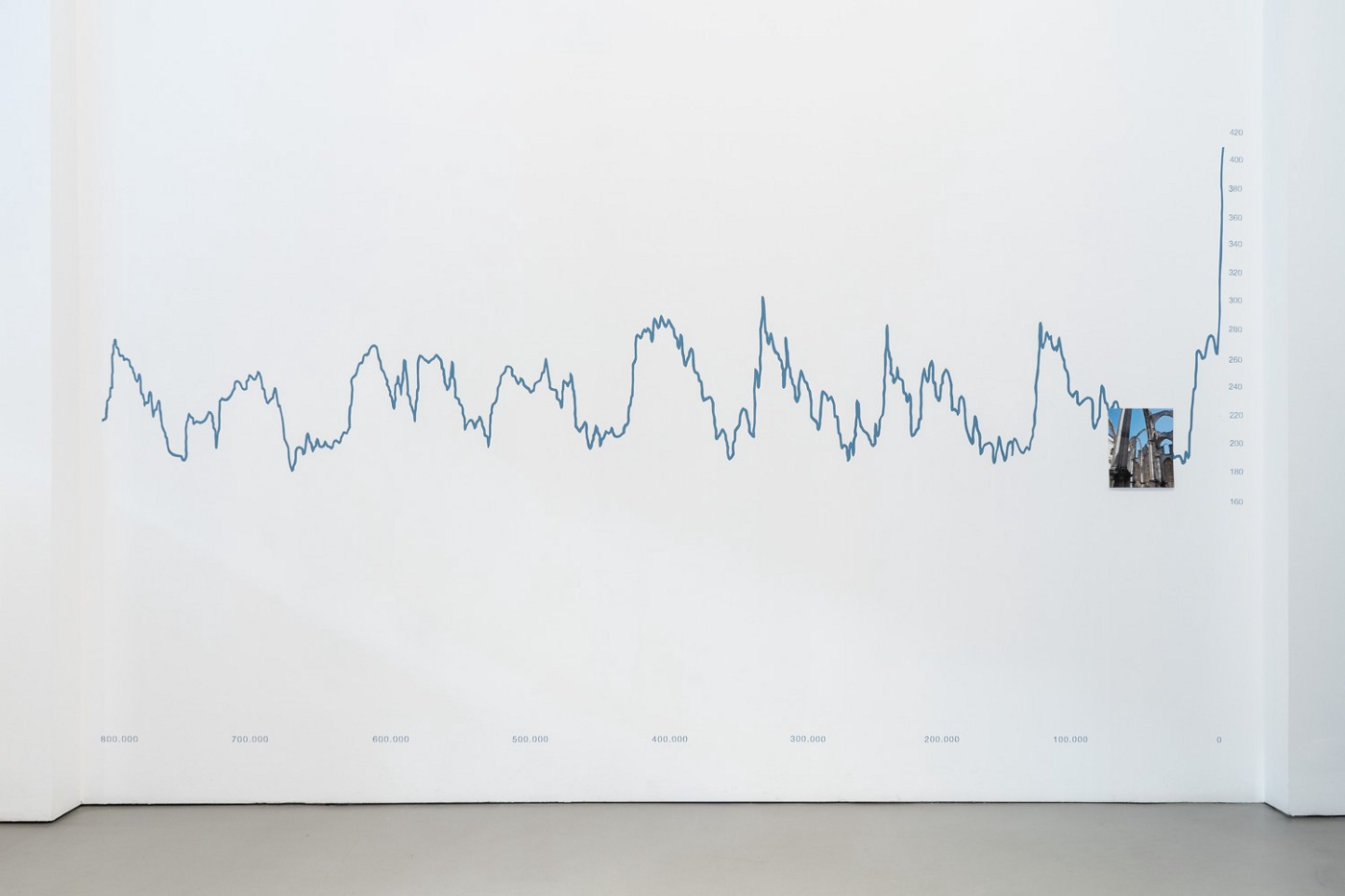 A graph painted on a white wall. The line that traces the carbon dioxide density spikes drastically towards the end of the graph.