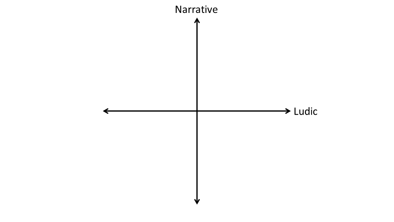 The plane with two axes: Ludic as X and Narrative as Y