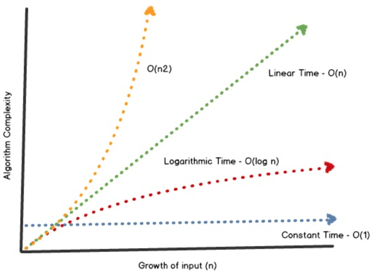 Linear Time vs  Logarithmic Time — Big O Notation - Towards Data Science