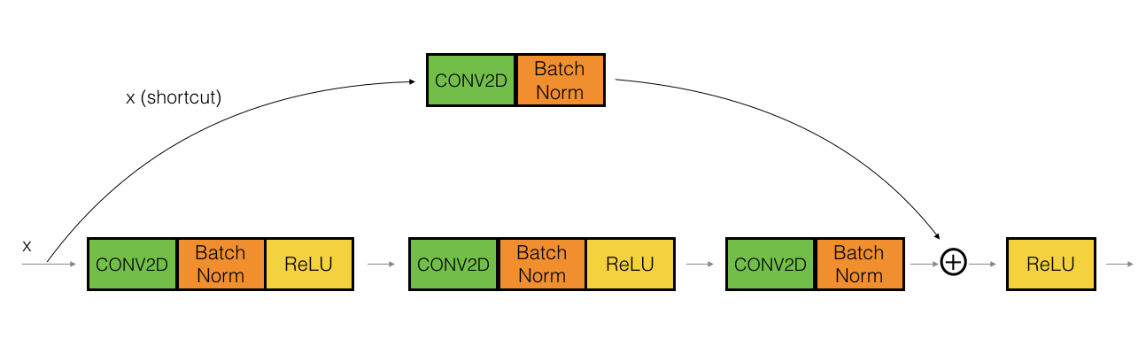 Understanding and Coding a ResNet in Keras - Towards Data Science