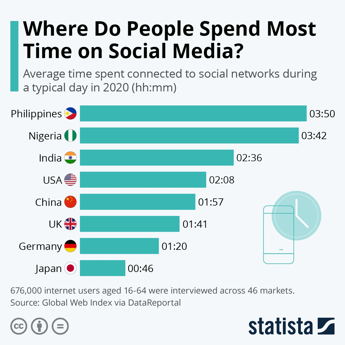 Infographic: Where do people spend most time on social media?