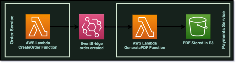 A diagram of 2 services which are connected via EventBridge. The first service creates and order and the second service writes and invoice to S3.