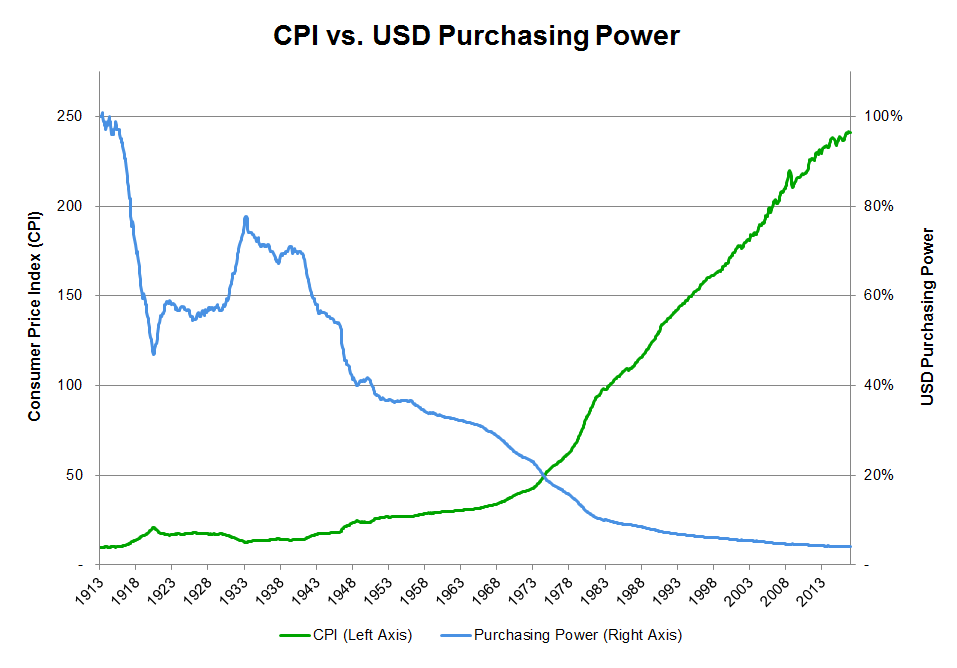 How Inflation Erodes your Purchasing Power and Wealth