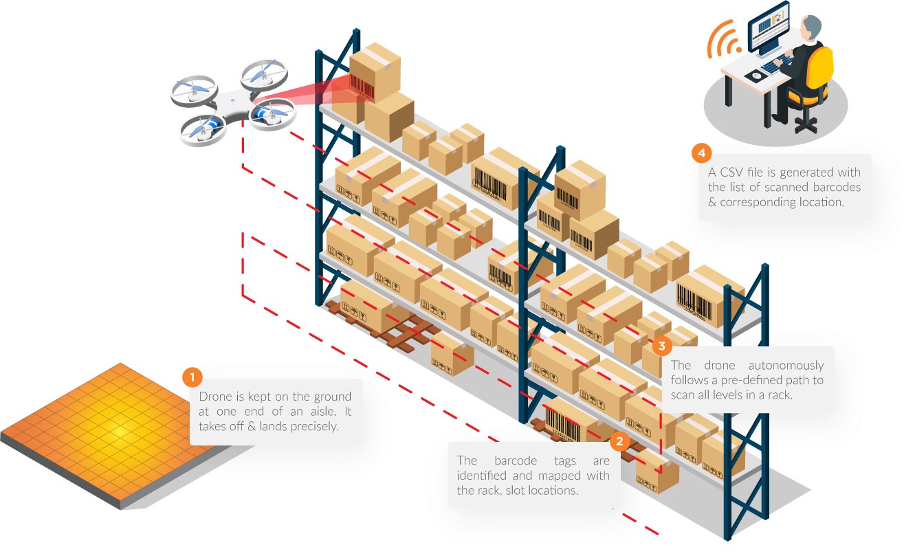FlytWare PoC Package for Deploying Autonomous Drones in Warehouses
