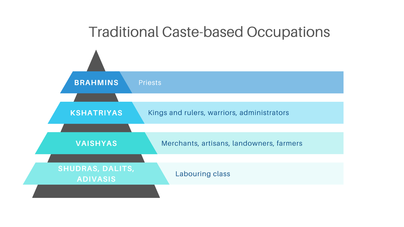 Pyramid of the caste-based occupational hierarchy with Brahmins at top (priests) and Shudras at the bottom (labourers)