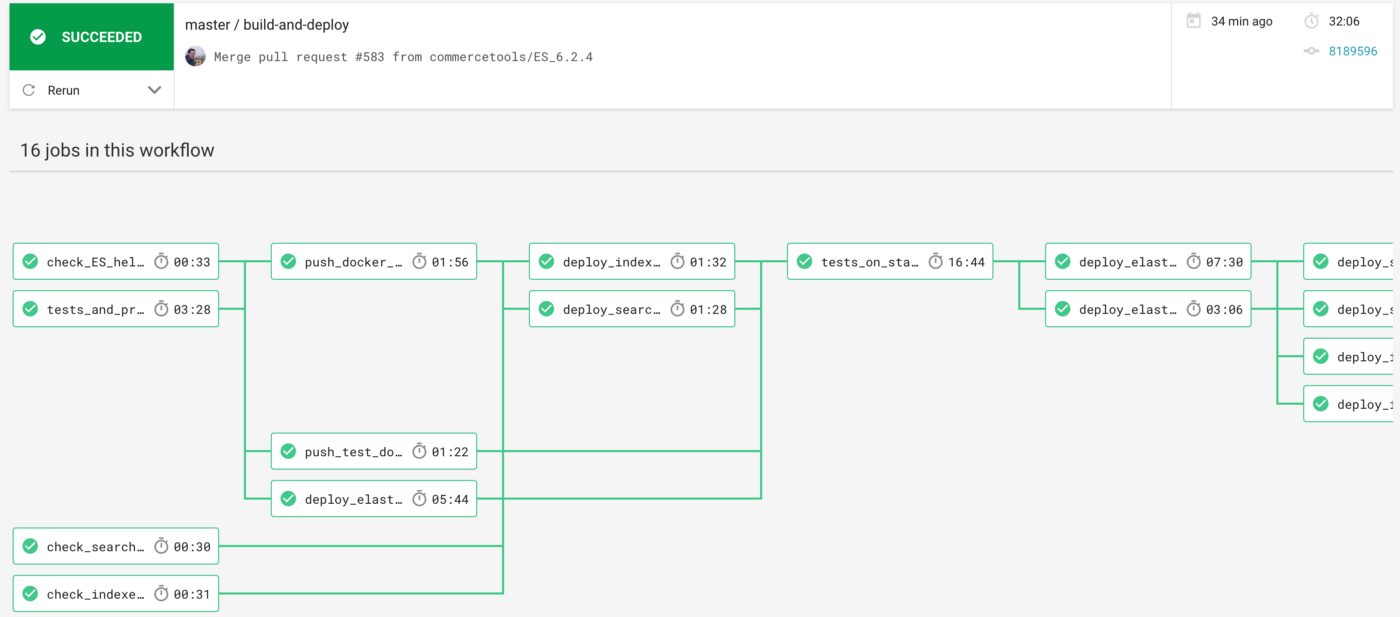 Continuously deploying Elasticsearch on Kubernetes - commercetools tech