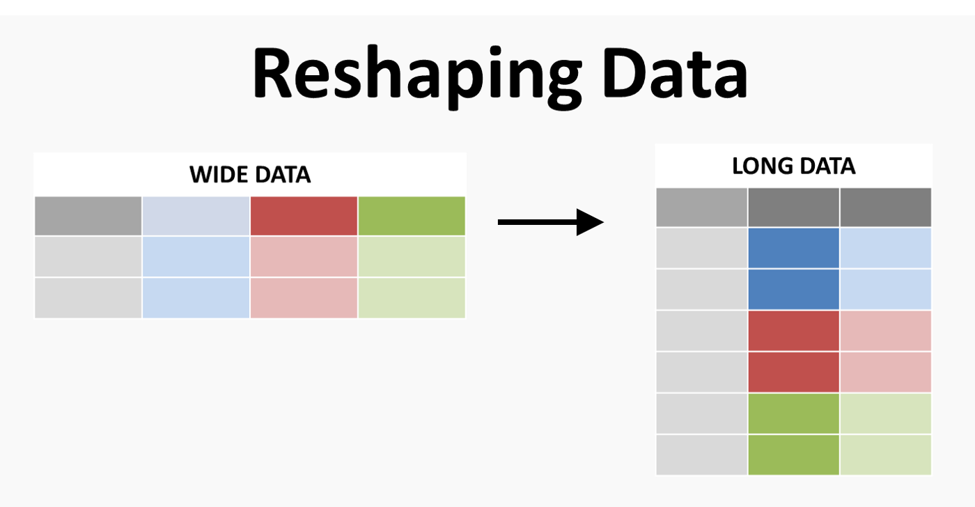 Seven Clean Steps To Reshape Your Data With Pandas Or How I Use