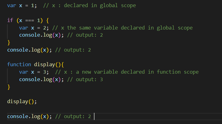 var keyword declares a globally-scoped or function-scoped variable