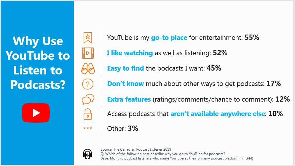 Slide showing why people use YouTube to listen to podcasts.