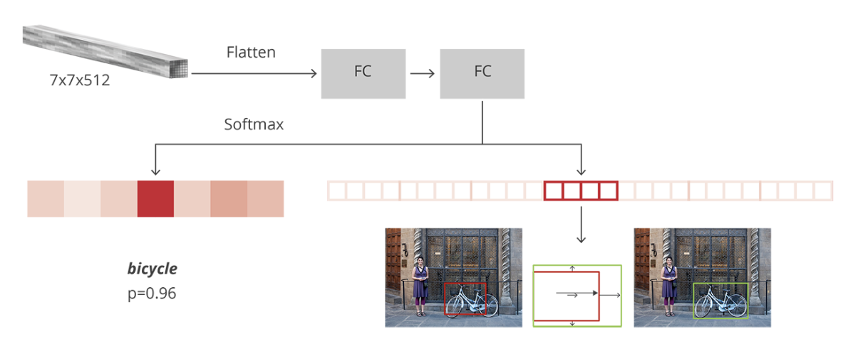 Faster R-CNN (object detection) implemented by Keras for custom data