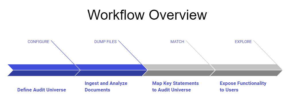 How AuditMap.ai Improves Internal Audit | by Daniel ...