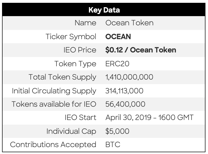 Initial Exchange Offering of Ocean Protocol on Bittrex International