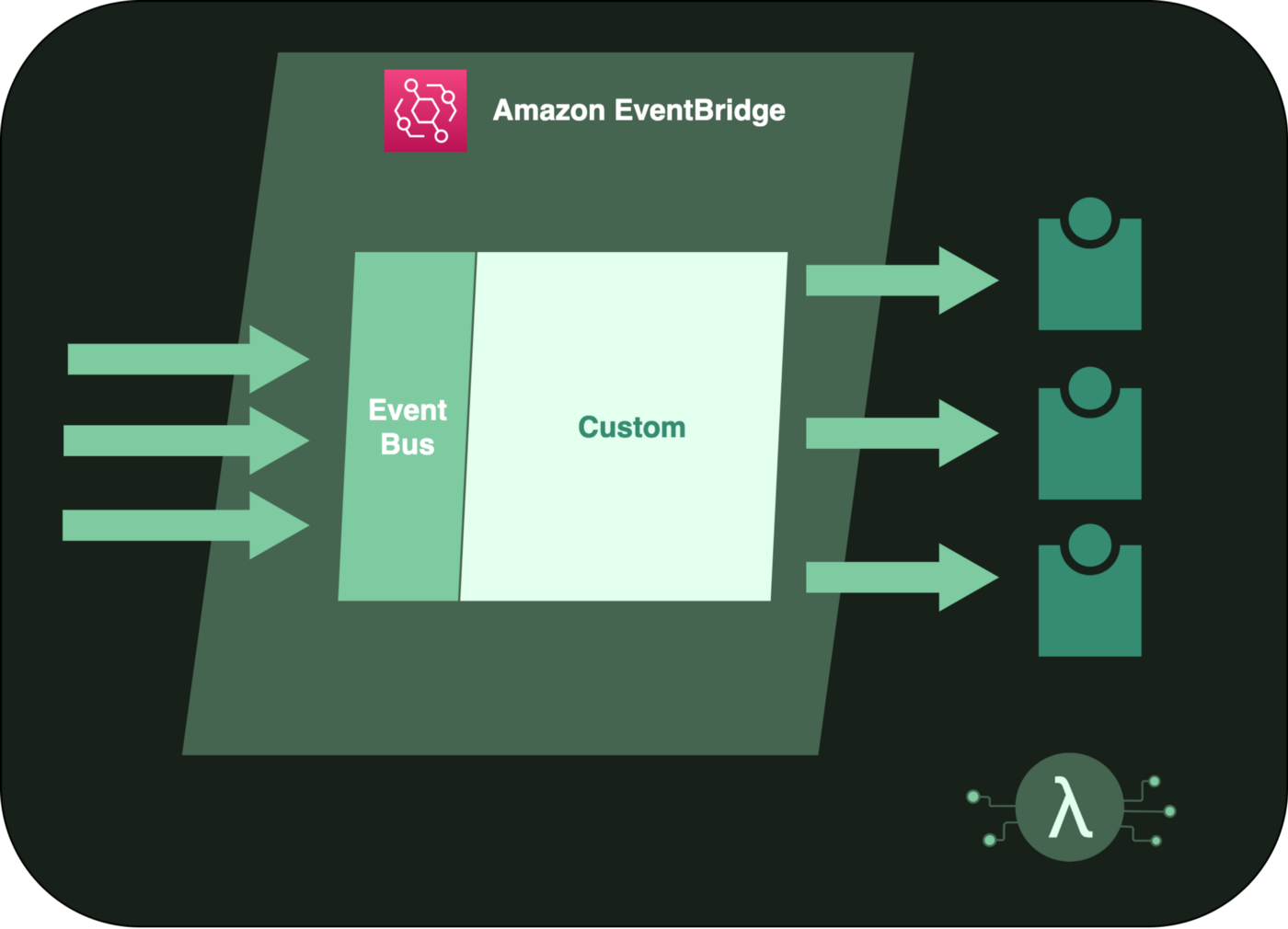 Diagram showing Amazon EventBridge service with single custom EventBus with arrows in and arrows out to 3 different services