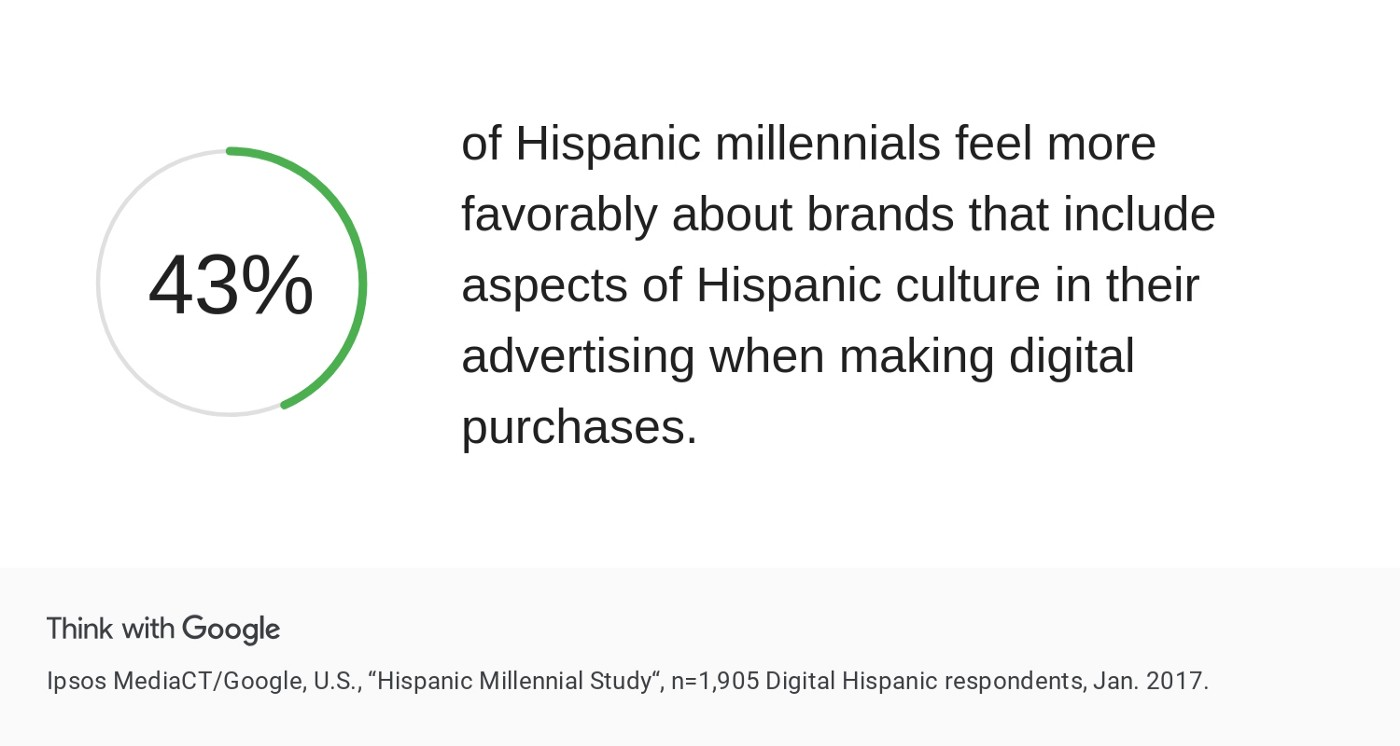"""Infographic stating that """"43% oc Hispanic millennials feel more favorably about brands that include aspects of Hispanic culture in their advertising when making digital purchases."""""""