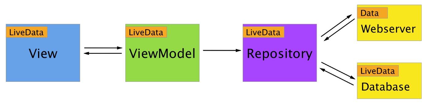 New Android architecture components in action: creating a