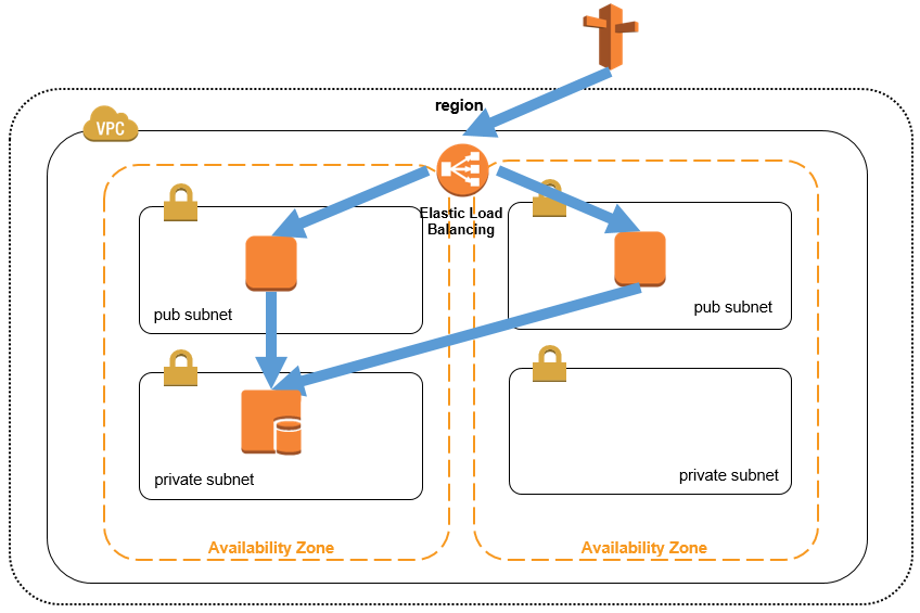Scaling on AWS (Part 1): A Primer - AWS Startup Collection - Medium