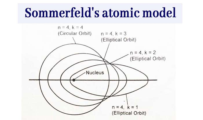 Sommerfeld's atomic model