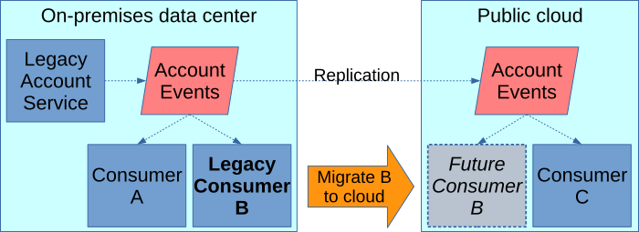 Account events are replicated from on-premises data center to public cloud. Legacy event consumer migrates to public cloud.