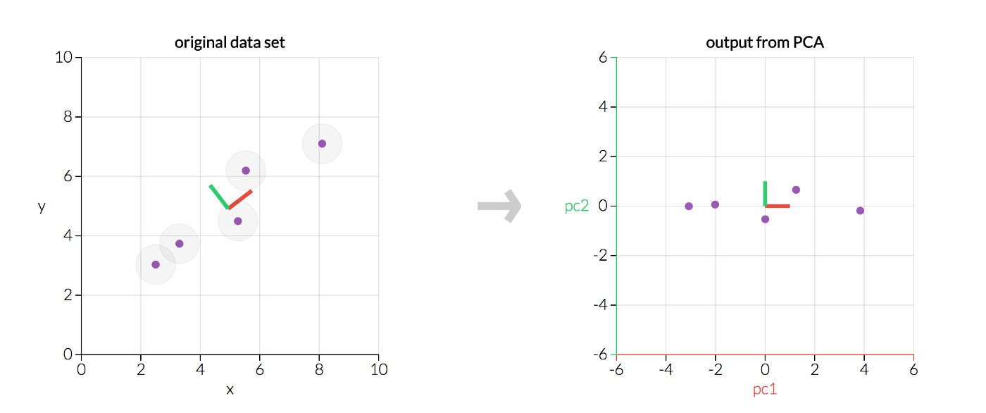 A One-Stop Shop for Principal Component Analysis - Towards Data Science