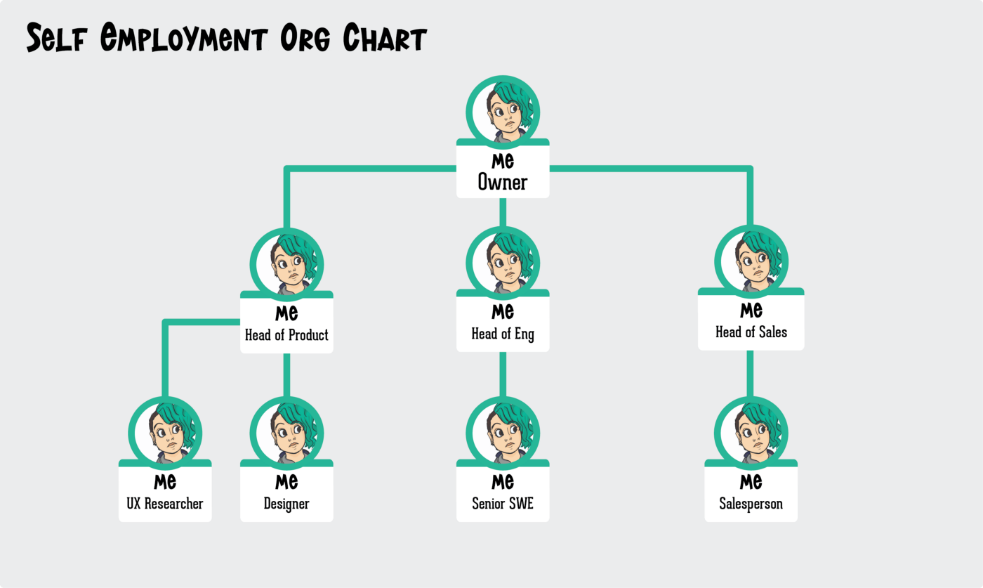 """A self employment org chart showing """"me"""" as the owner, head of product, head of eng, head of sales, ux researcher..basically every role is just """"me""""!"""