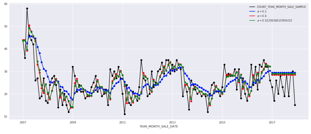 How to Build Exponential Smoothing Models Using Python: Simple