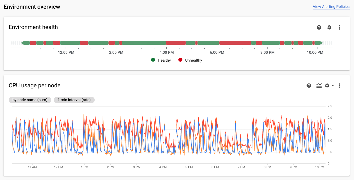 Scheduler health and CPU usage of a moderately used GCP Cloud Composer cluster