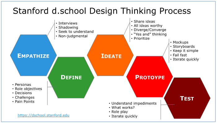 Design Thinking is Kind of Like Syphilis — It's Contagious