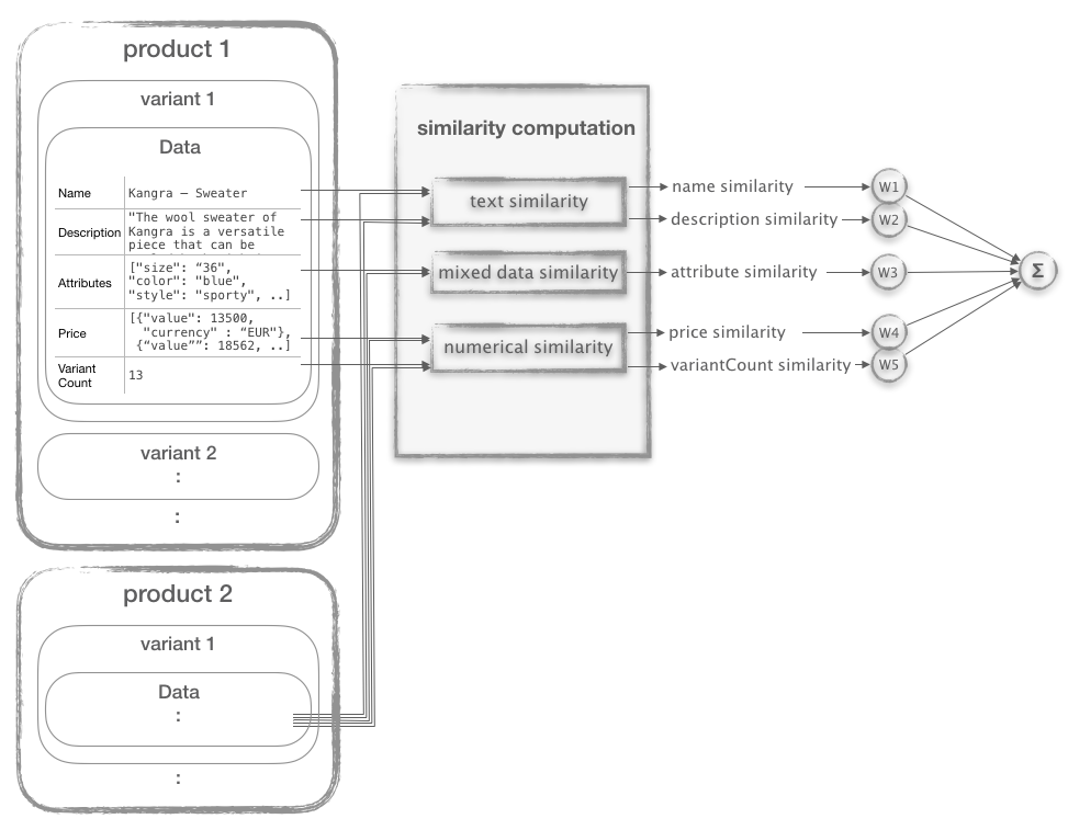 Improving Data Quality with Product Similarity Search