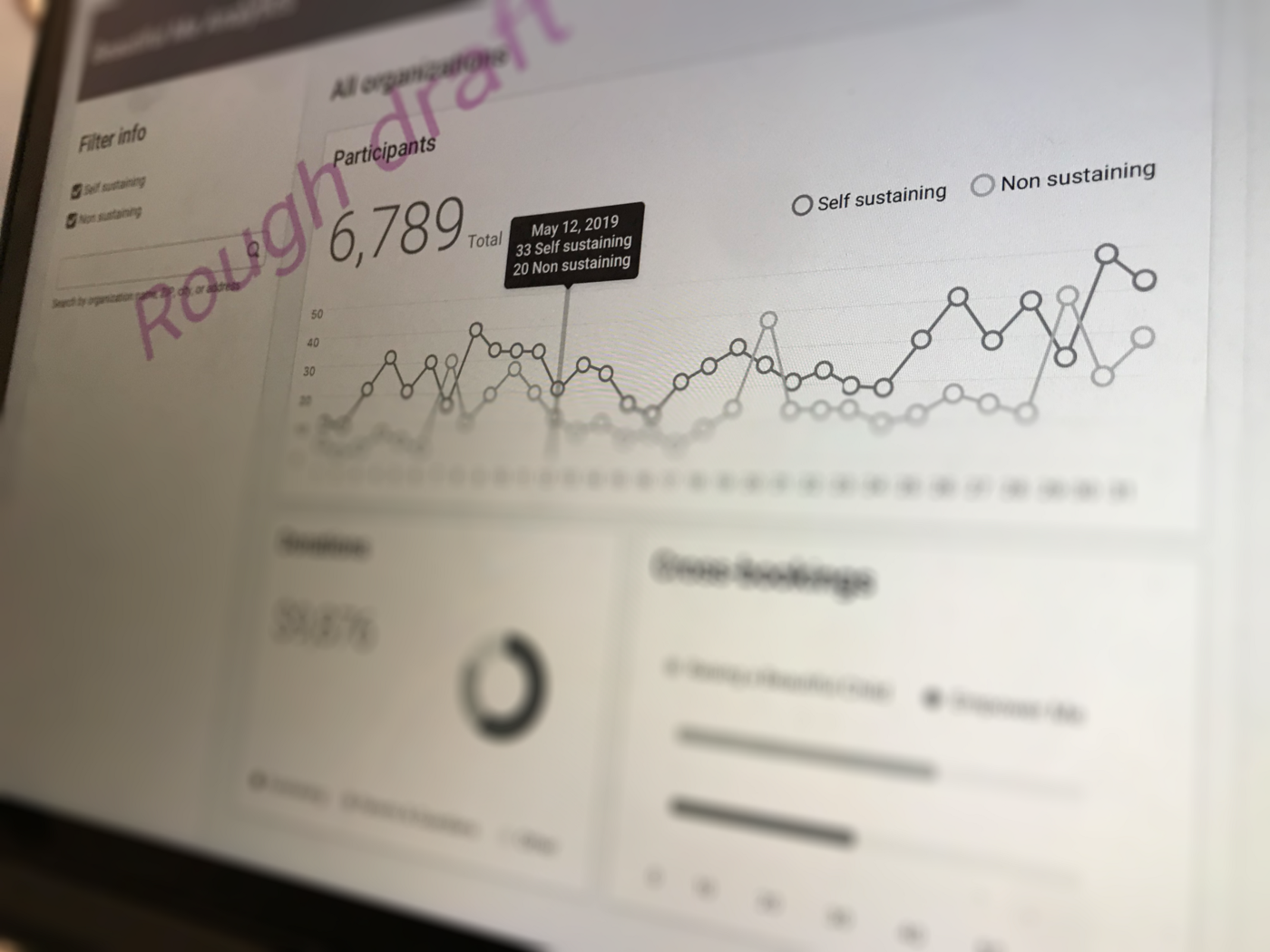 """The dashboard wireframe with """"Rough Draft"""" across it"""