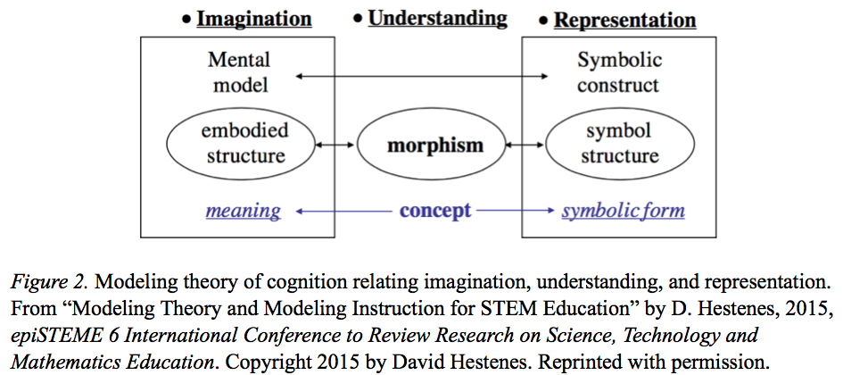Modeling Theory of Cognition — Theoretical Foundation of Modeling