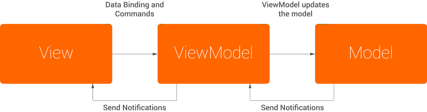 Approaching Android with MVVM - ribot labs