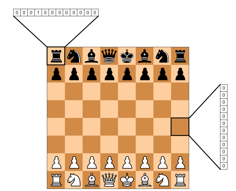 Predicting Professional Players' Chess Moves with Deep Learning