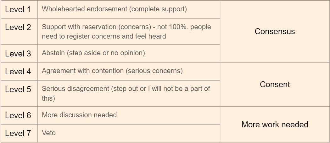 Level 1 Wholehearted endorsement (complete support). Level 2 support with reservations (concerns) not 100% people need to register concerns to feel heard. Level 3 abstain (step aside or offer no opinion) are all types of consensus. Level 4 agreement with contention (serious concerns). Level 5 serious disagreement (step out or I will not be a part of this) are types of consent. Level 6 more discussion needed. Level 7 veto are times when more work will be needed