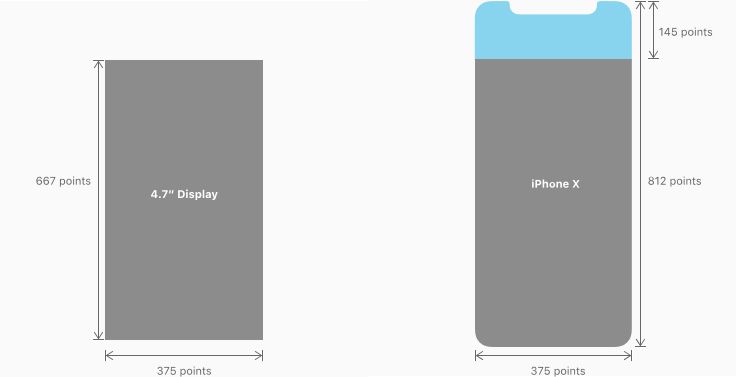 Design For The Iphone Notch Like A Boss Ux Collective