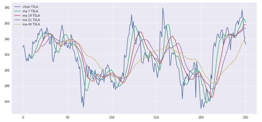Introduction to Timeseries Analysis using Python, Numpy only
