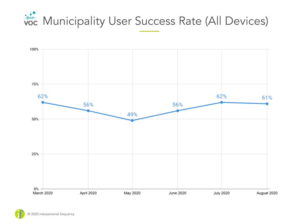 Line graph of municipality user success rates month to month, where User Success is 61% in August 2020.