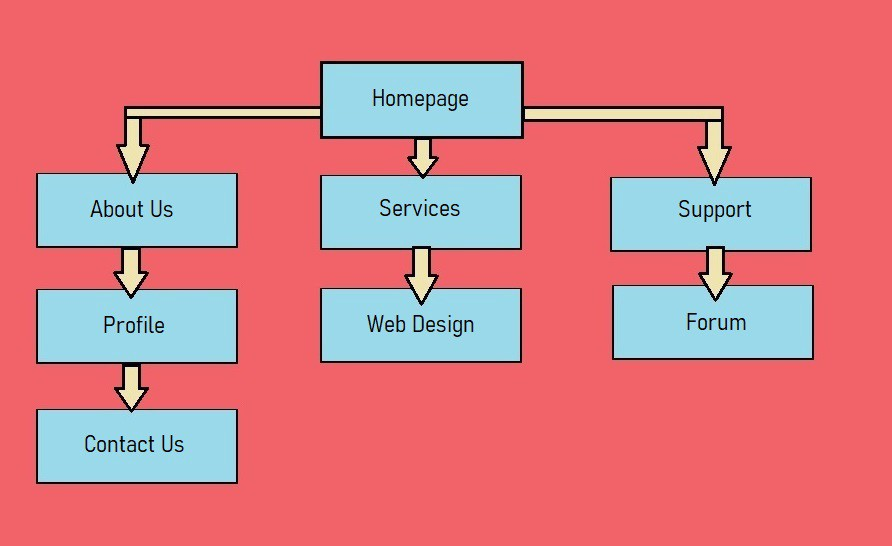 A sitemap with blue boxes and pink background, the kind submitted to Google Search so crawlers find your website