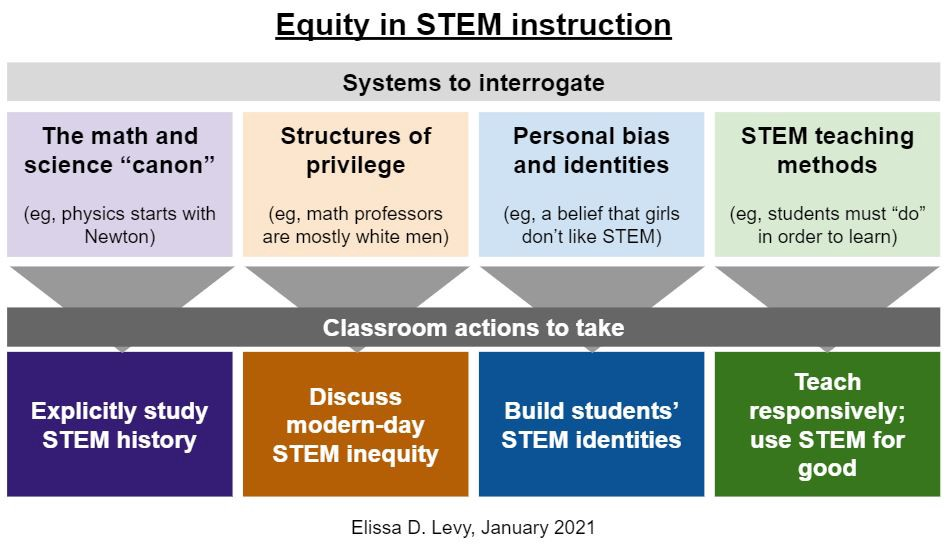 Framework for equity in math and science classes