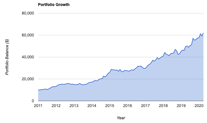 growth of a portfolio invested in the third strategy described in the article