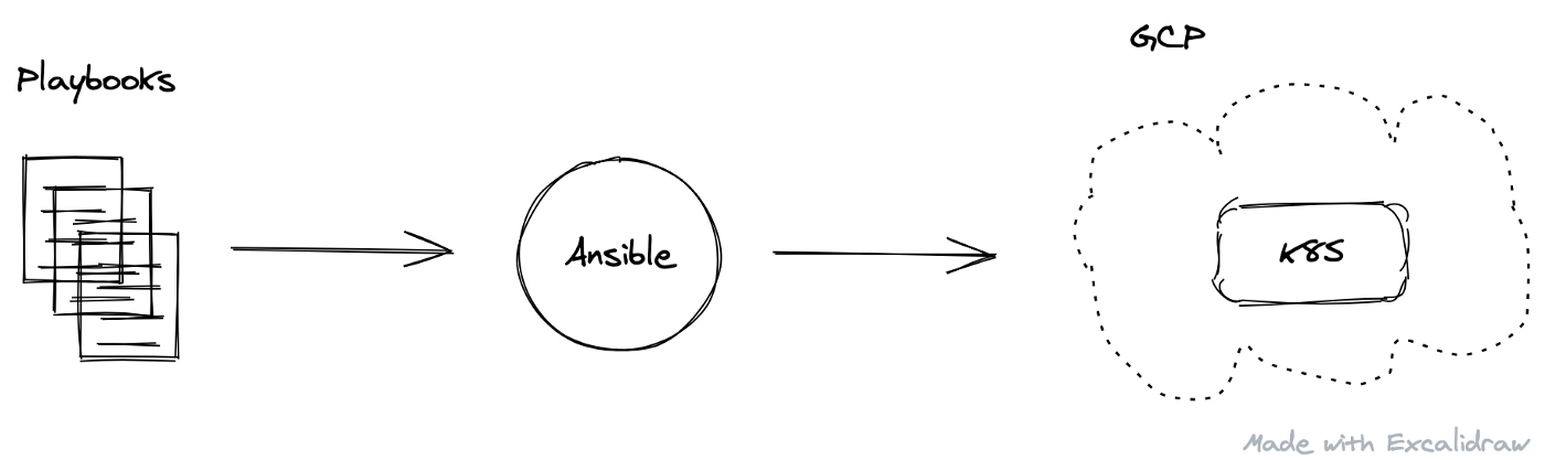 Infrastructure as Code — Ansible — GCP — Kubernetes