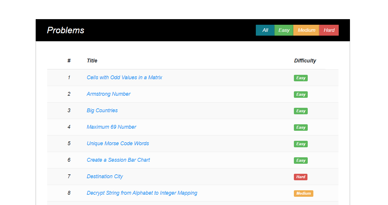 The user has an extra facility to write a code on the website for various popular questions and check the metrics.