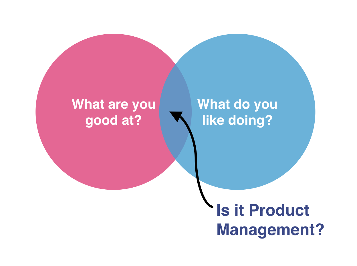 So you want to be a Product Manager? - Noteworthy - The Journal Blog