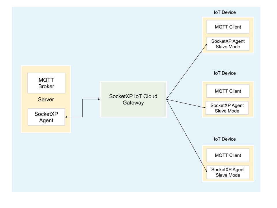 MQTT Broker Remote Access over the Internet using SocketXP IoT Cloud Gateway