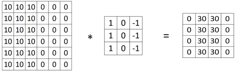 An introduction to CNNs and a step by step model of a Digit