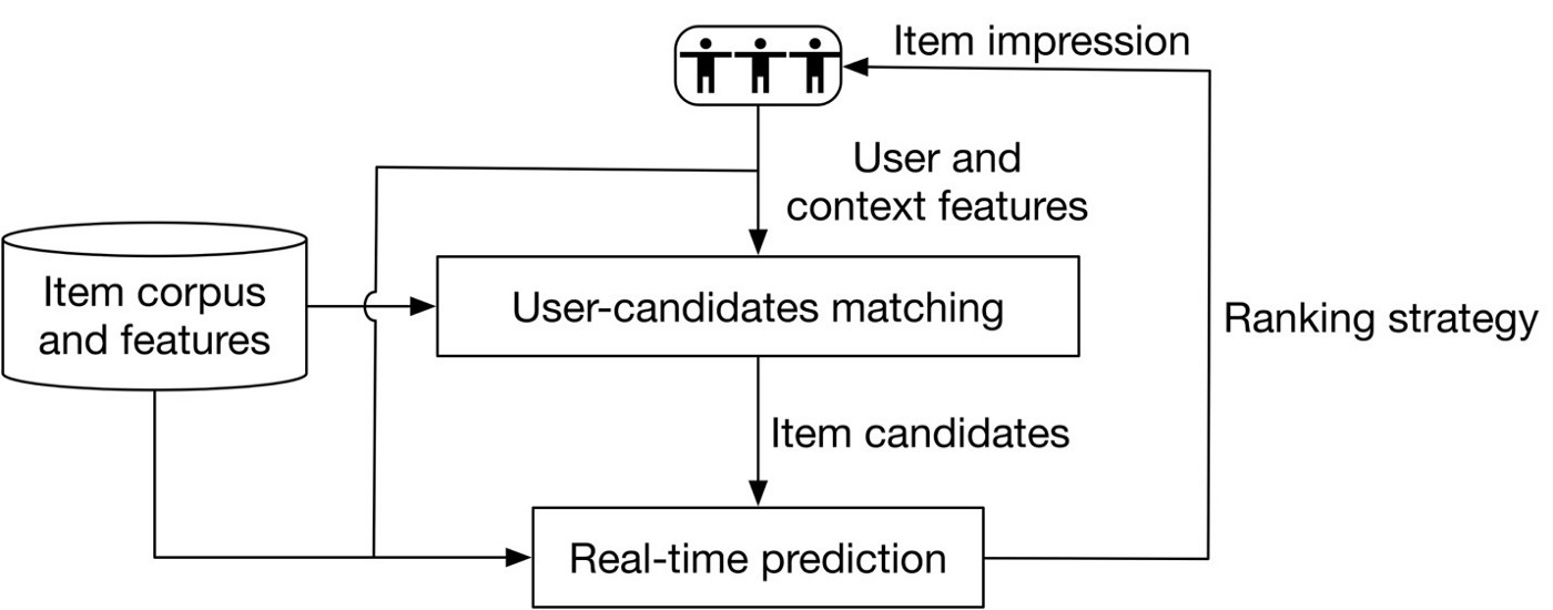Improving Recommender System with Tree-based Deep Model